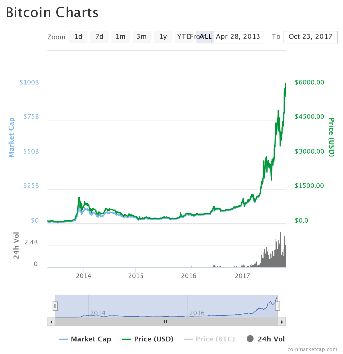 Bitcoin All Time Chart