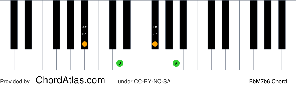 Piano chord chart for the B flat major seventh flat sixth chord (BbM7b6). The notes Bb, D, Gb and A are highlighted.