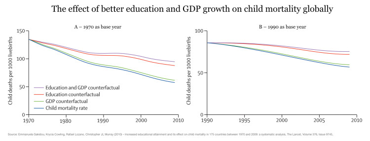 nm-Effect-of-Edu-and-GDP-on-Child-Mortality