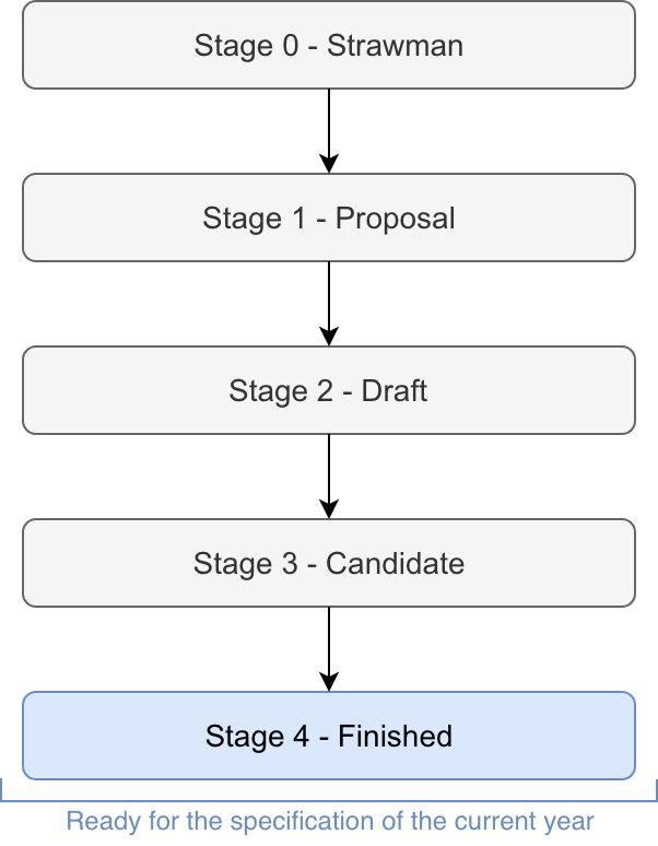 The stages of TC39 process
