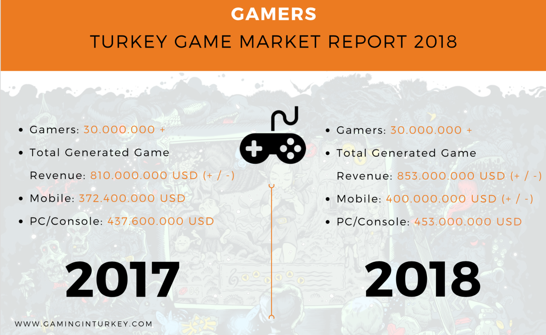 Infographic Turkey game market 2018 and 2017 by Gaming in Turkey game agency