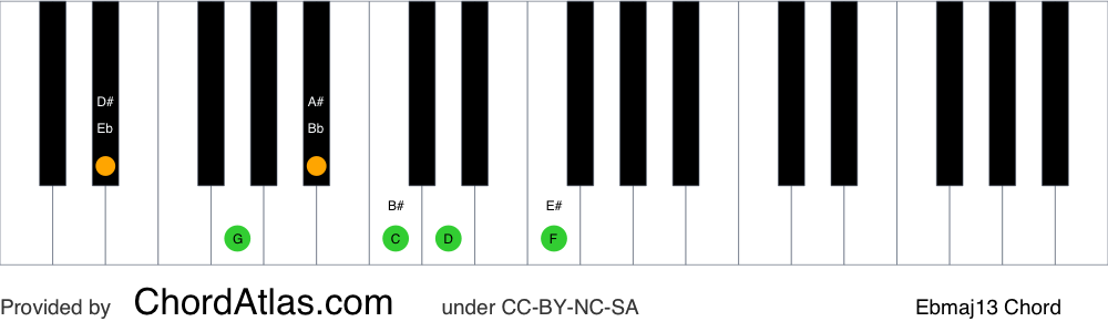 Piano chord chart for the E flat major thirteenth chord (Ebmaj13). The notes Eb, G, Bb, D, F and C are highlighted.