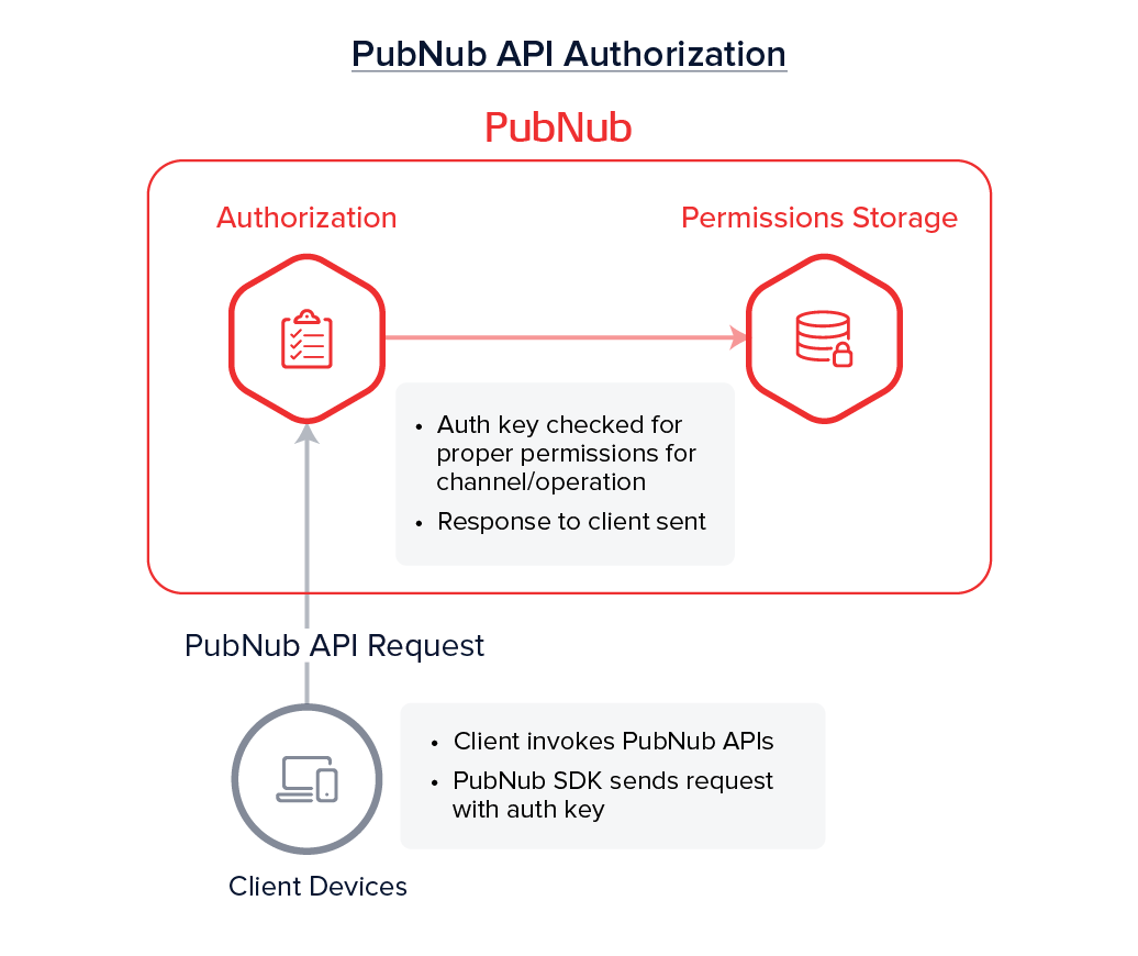 Client (PN API requests) → PN Network (validate permissions