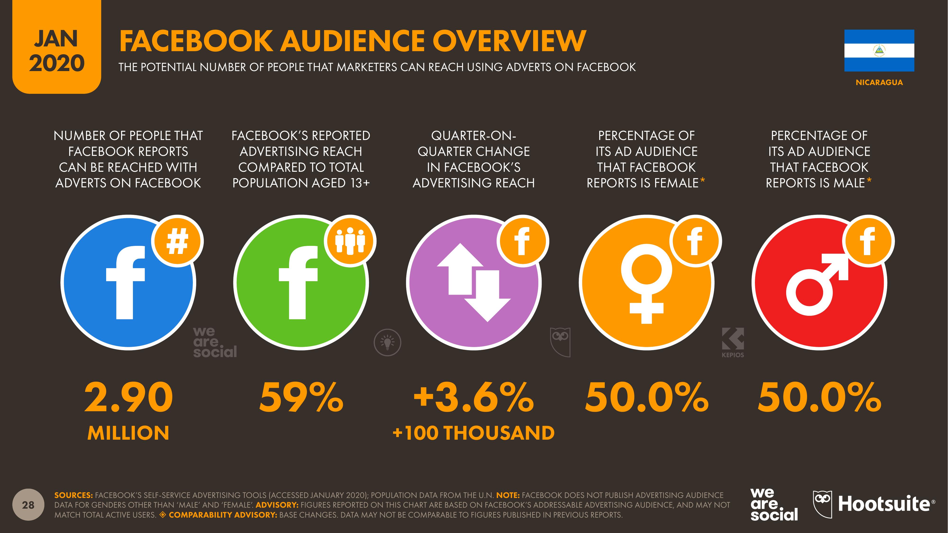 Número potencial de personas usando Facebook en Nicaragua