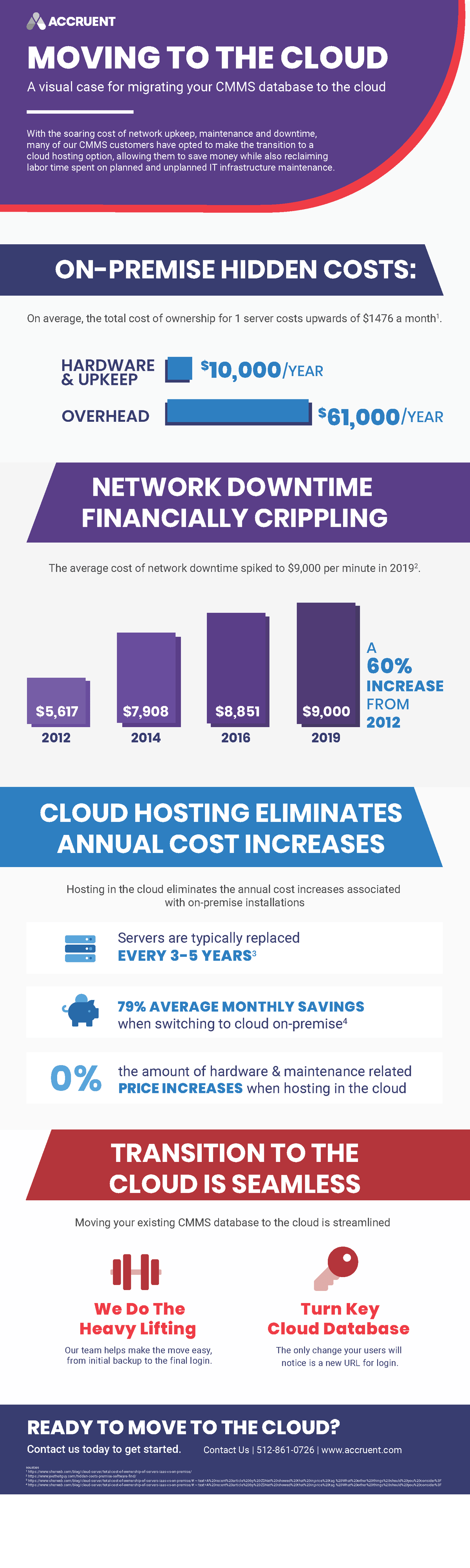 Accruent - Resources - Infographics - Moving to the Cloud - Hero