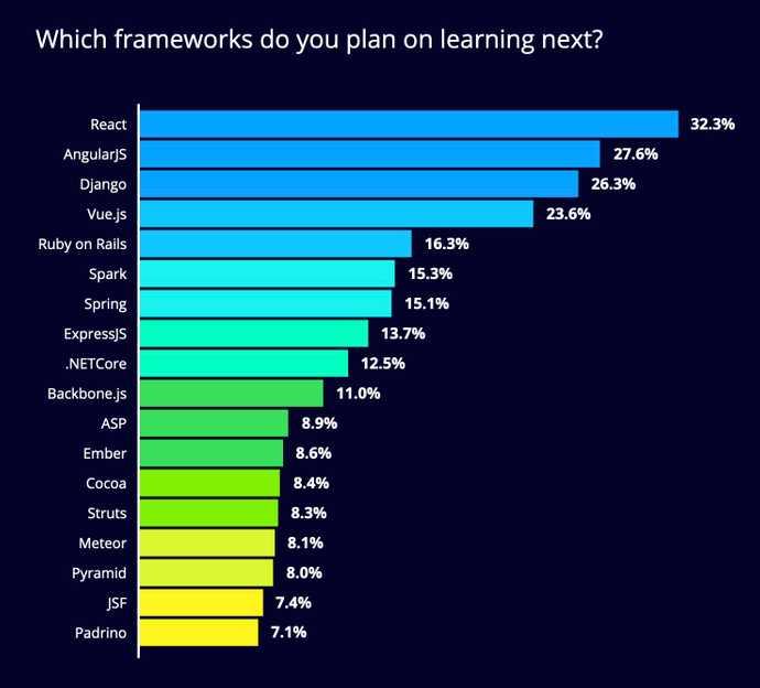 HackerRank 2020 Developer Skills Report: Which frameworks do you plan on learning next?