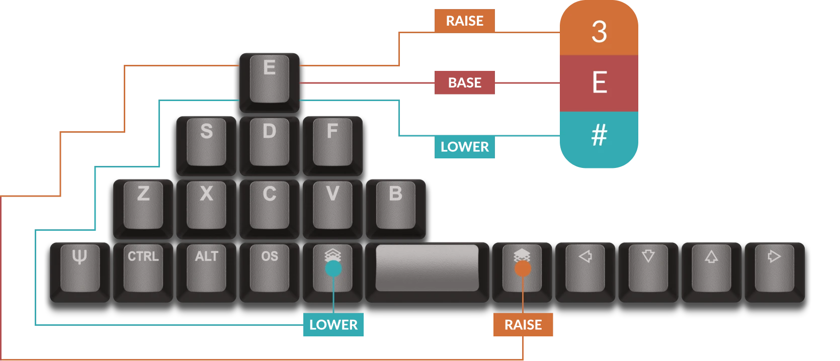 Planck Keyboards with Raise and Lower keys