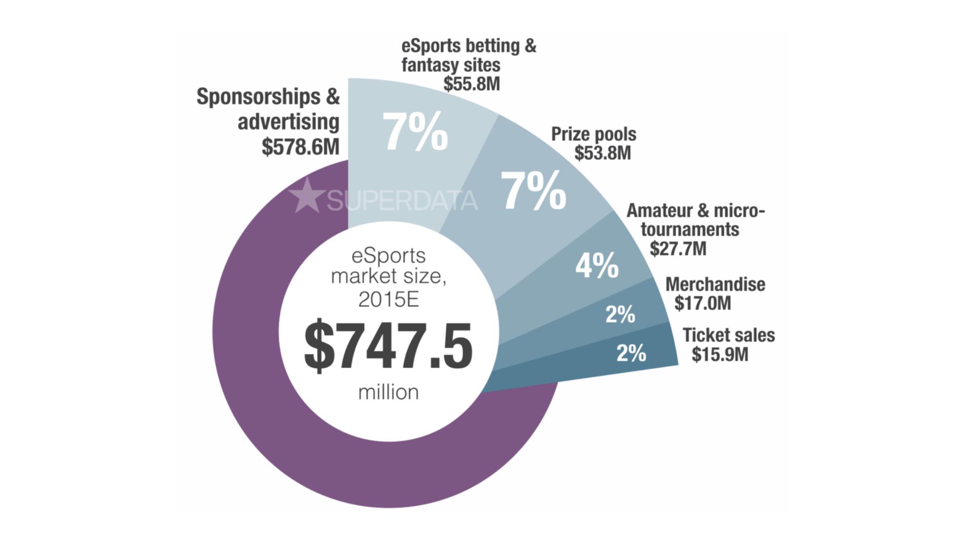 eSports industry