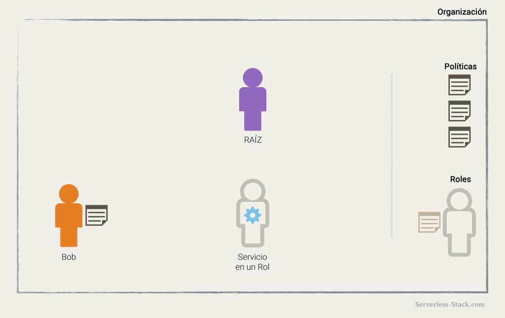 Diagrama de servicio de AWS con rol de IAM