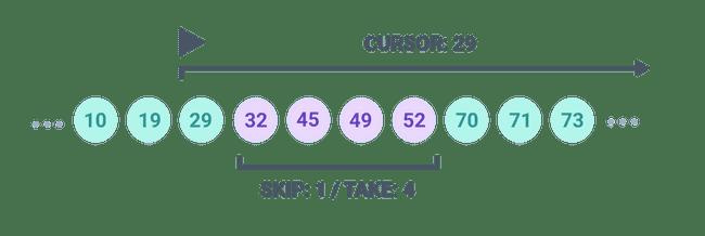 Cursor-based pagination