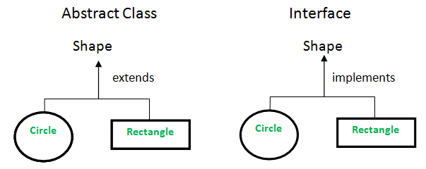 Use Interfaces - Stop Extending Classes