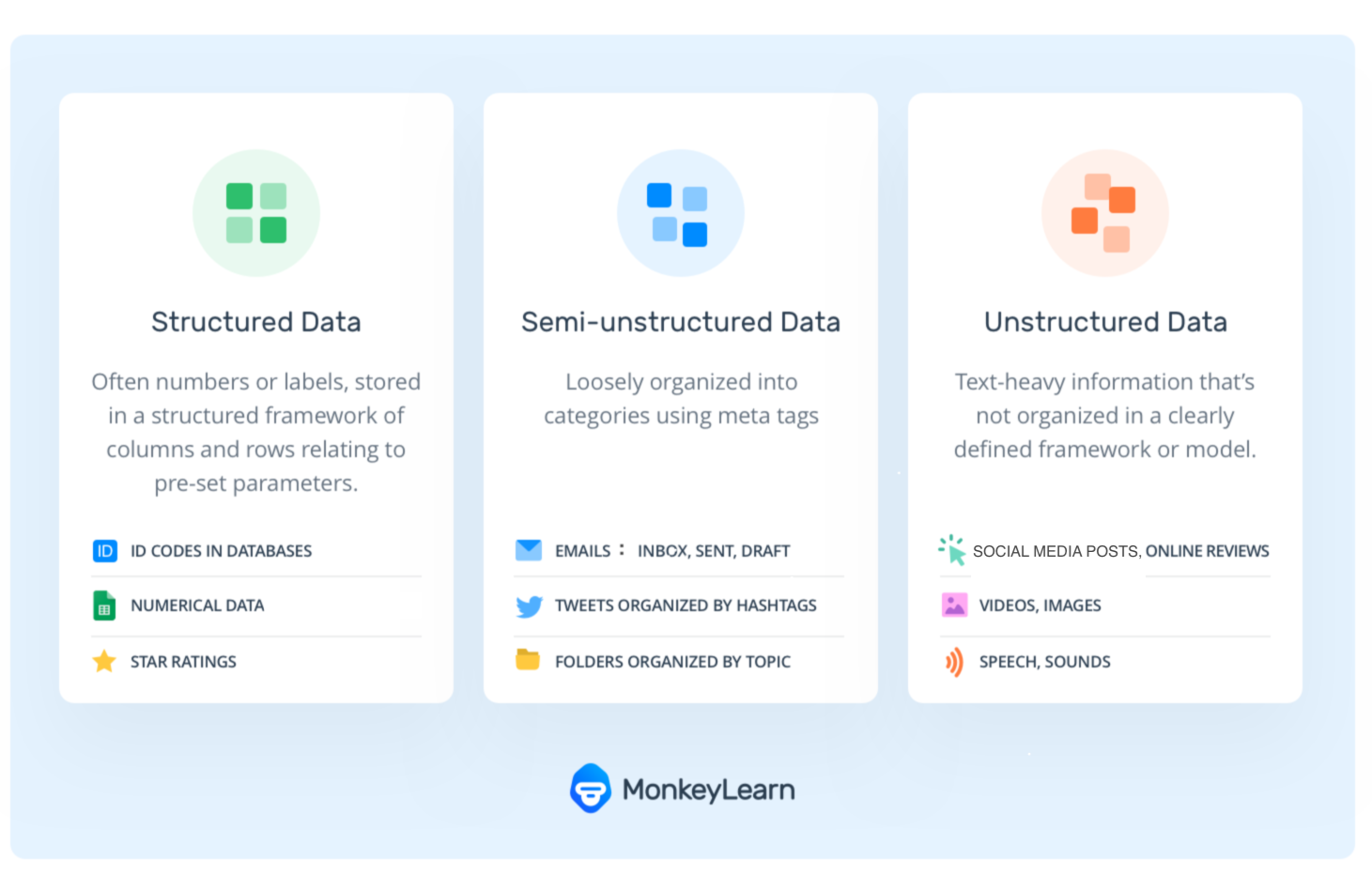 Unstructured vs structured data, and examples of semi-structured data
