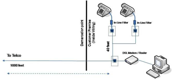 Insertion loss notches corresponding with a 40 foot bridge tap