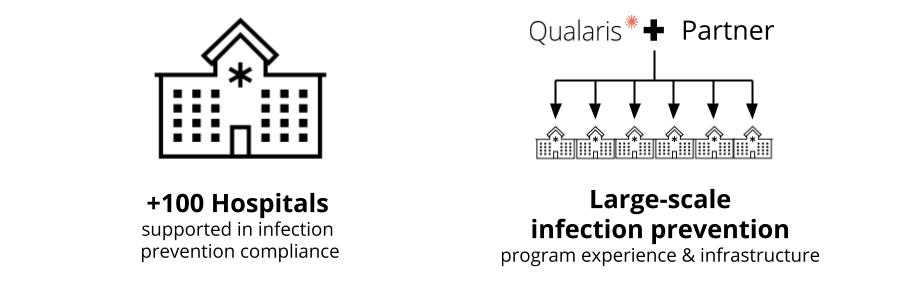 Qualaris COVID-19 Kit for Healthcare Facilities