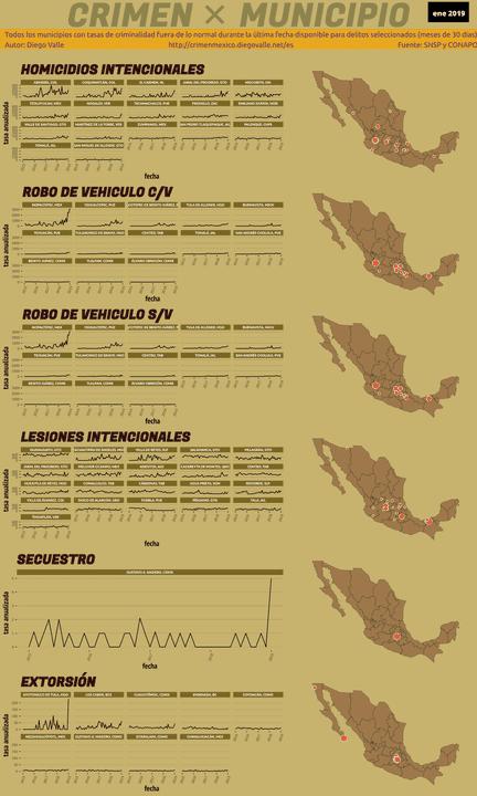 Infográfica del Crimen en México - Ene 2019