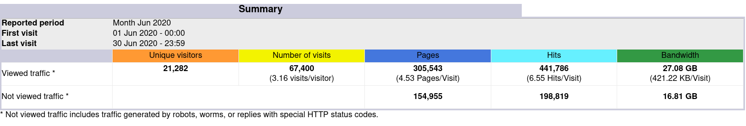 Traffic overview in AWStats
