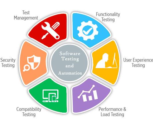 software testing training in mumbai