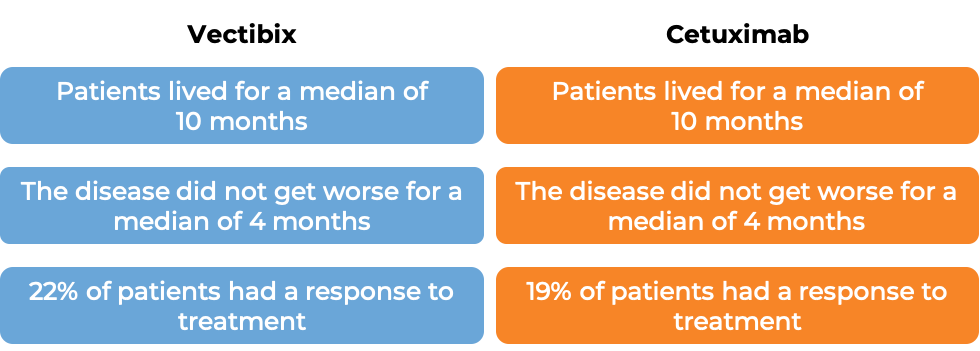 Results after treatment with Vectibix vs Cetuximab (diagram)