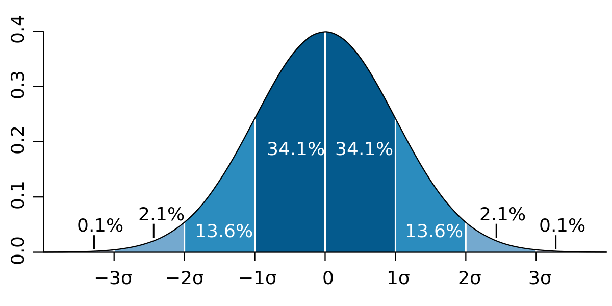 Standard deviation normal distribution curve
