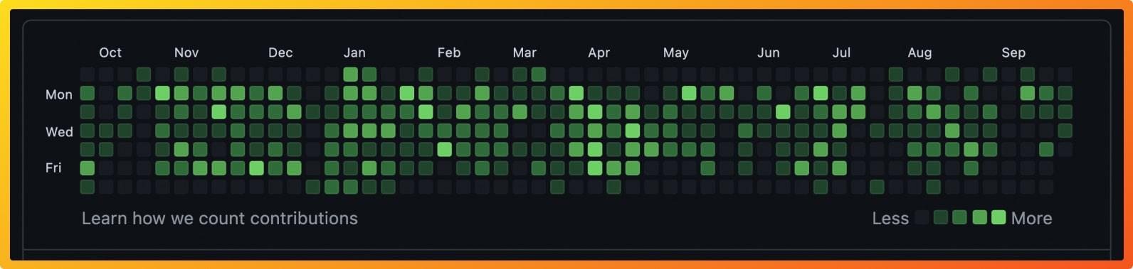 GitHub contributions