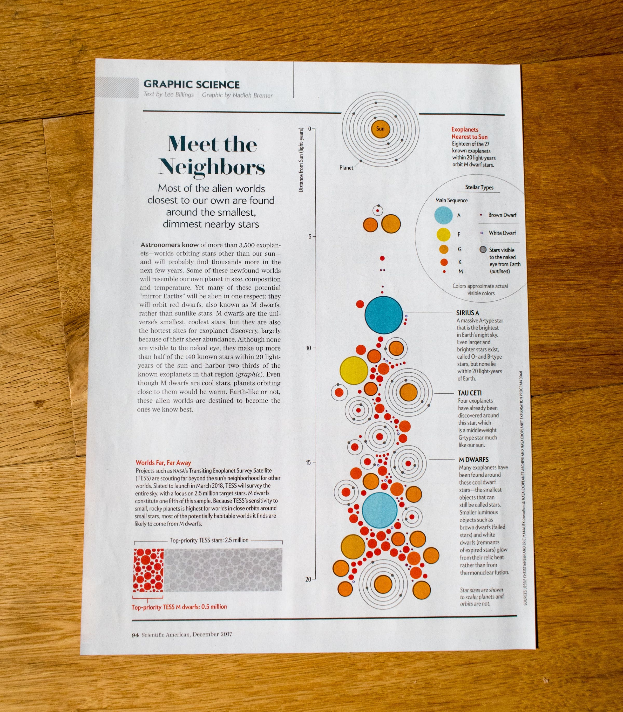 The full 'Graphic Science' page in the December edition of the Scientific American
