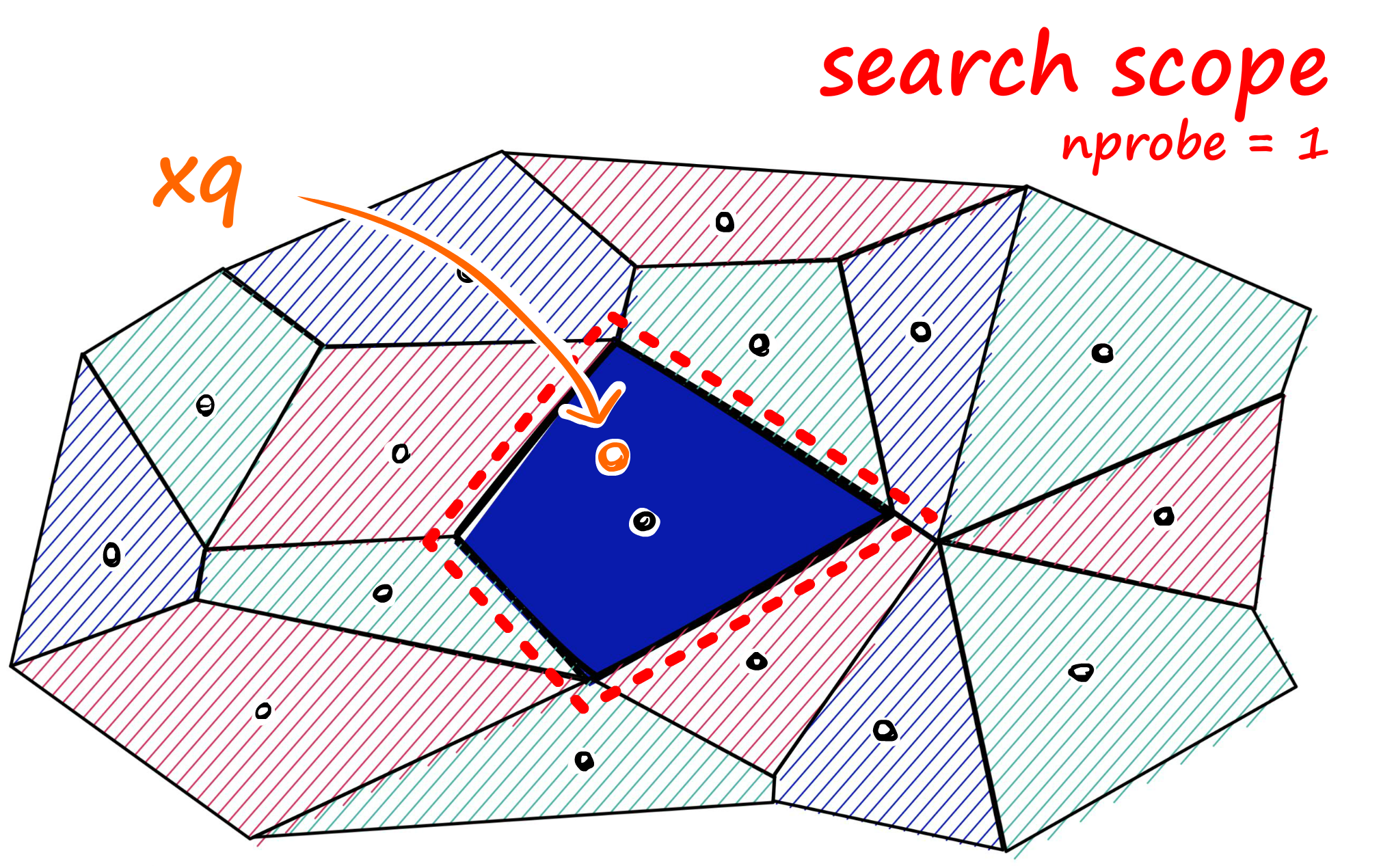 Searching the single closest cell when nprobe == 1 (left), and searching the eight closest cells when nprobe == 8 (right)