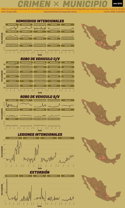 Infográfica del Crimen en México - Ene 2018
