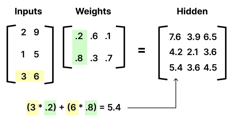 Matrix Multiplication of all inputs