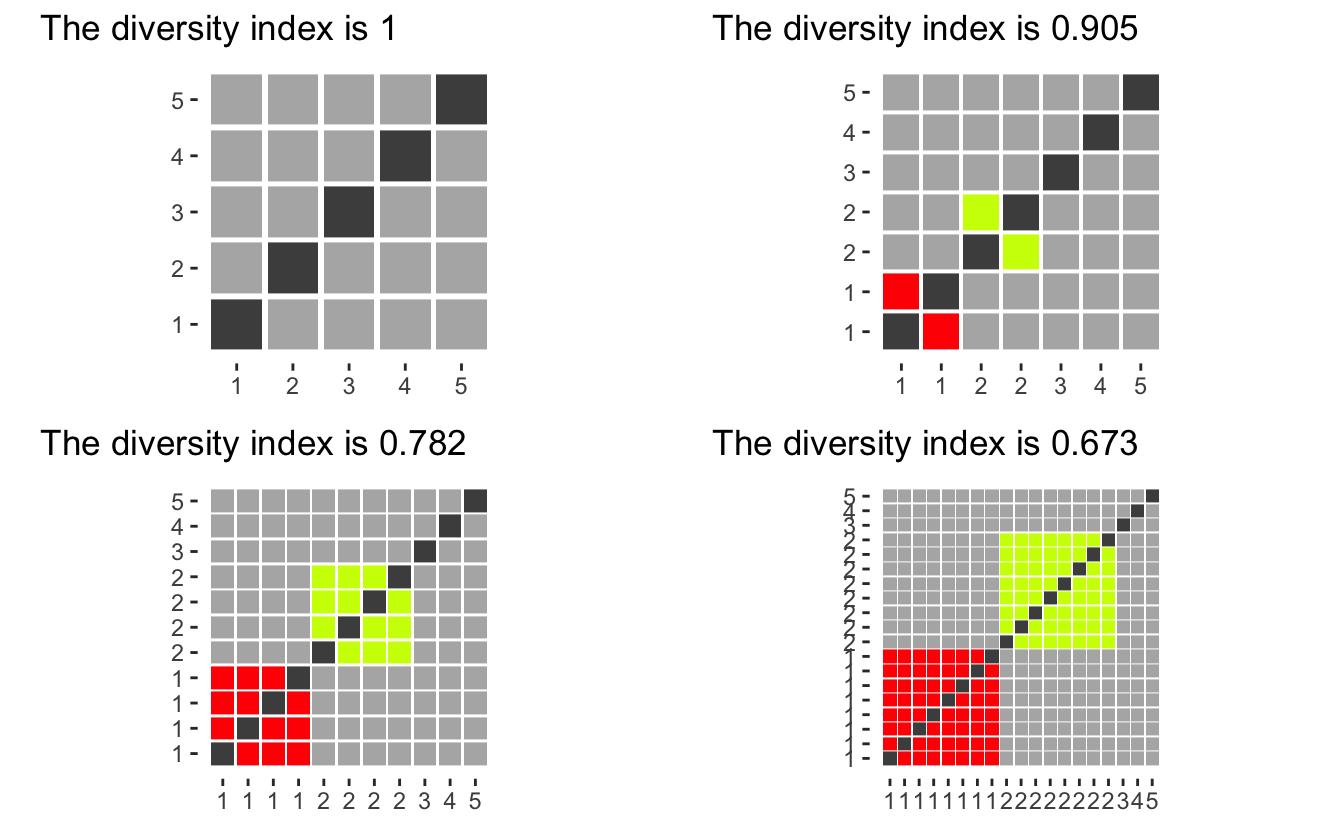 Analysing ethnic diversity in Californian school