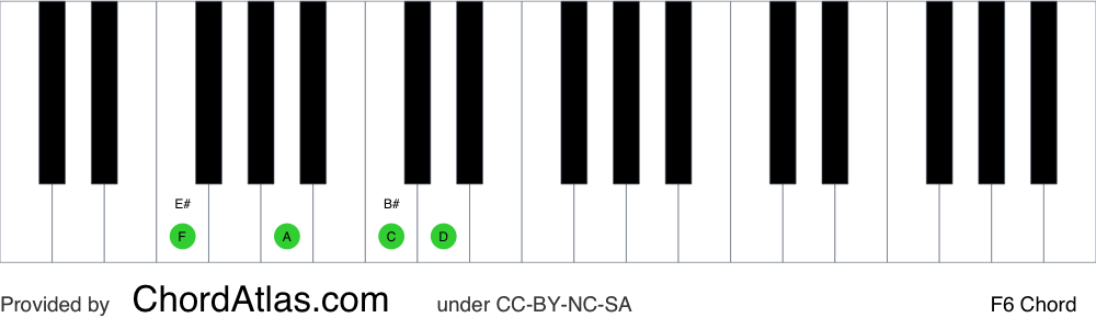Piano chord chart for the F sixth chord (F6). The notes F, A, C and D are highlighted.