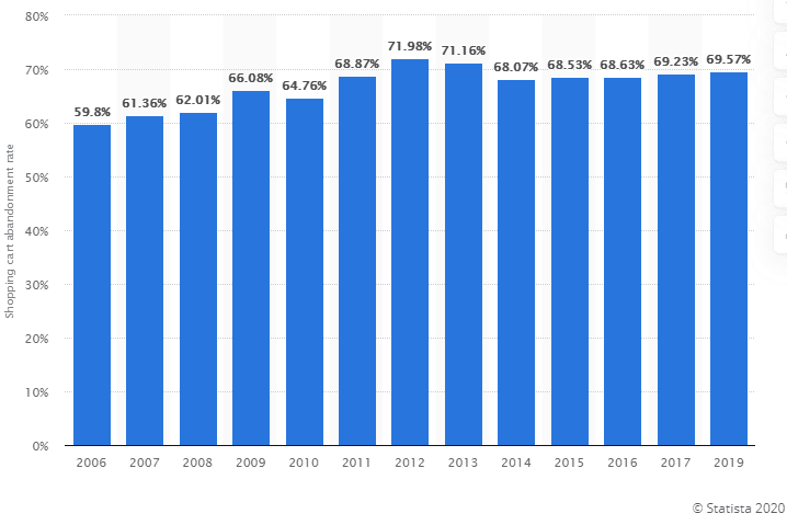 Cart abandonement rate statistics
