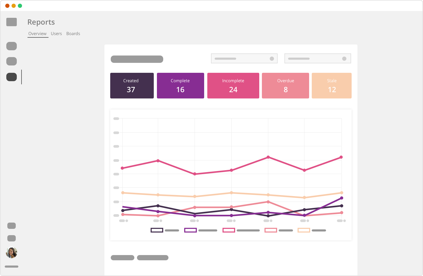 Rindle overview report screenshot