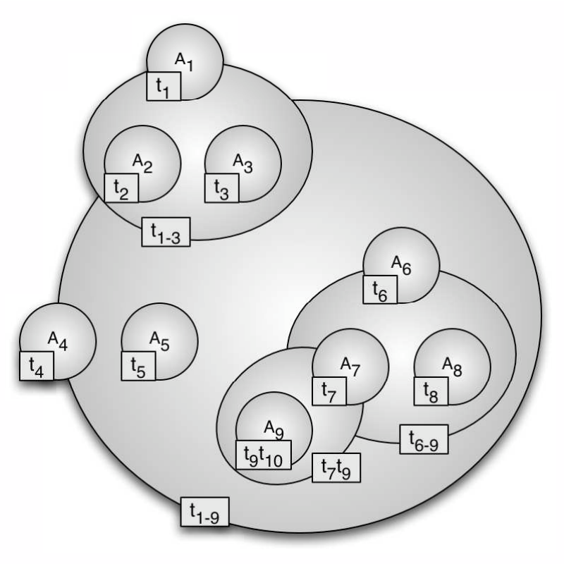 An example for a holon diagram