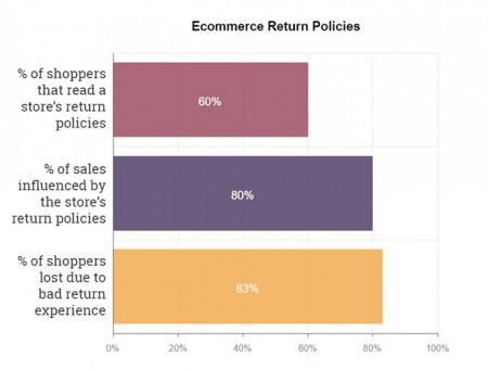 Ecommerce return policies