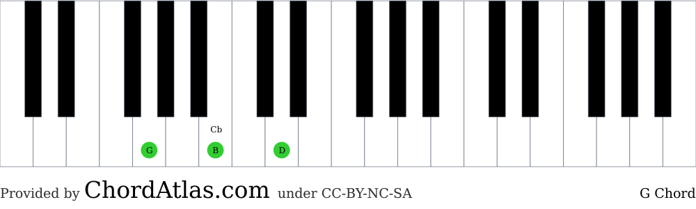 Piano chord chart for the G major chord (G). The notes G, B and D are highlighted.