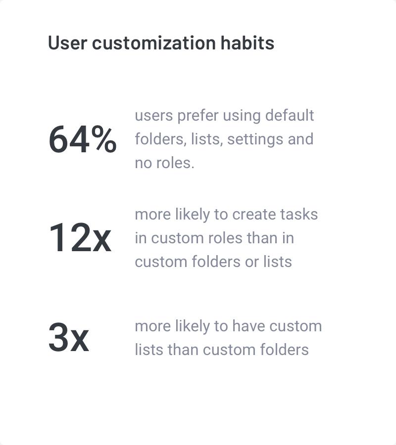 User Customization Habits