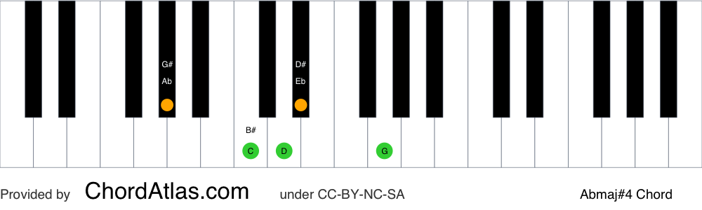 Piano chord chart for the A flat major seventh sharp eleventh chord (Abmaj#4). The notes Ab, C, Eb, G and D are highlighted.