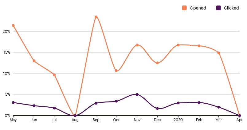 MarsBased newsletter stats