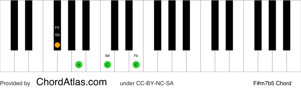 Piano chord chart for the F sharp half-diminished chord (F#m7b5). The notes F#, A, C and E are highlighted.