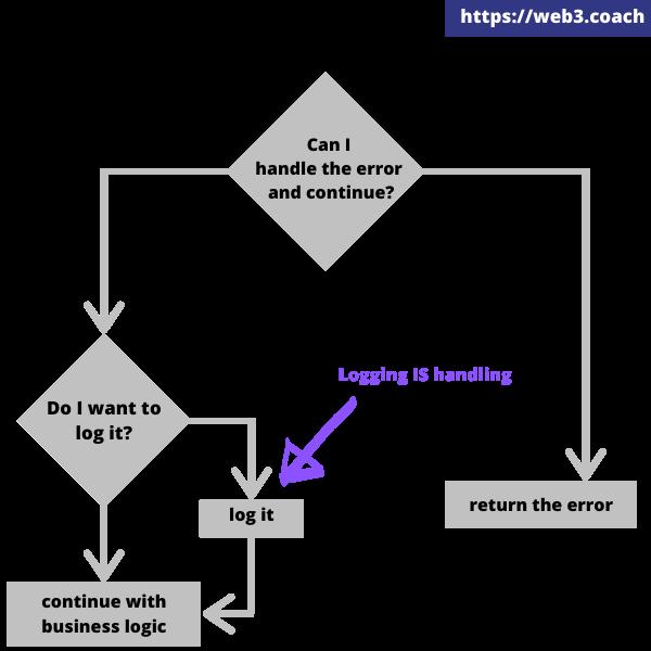 return vs log golang error