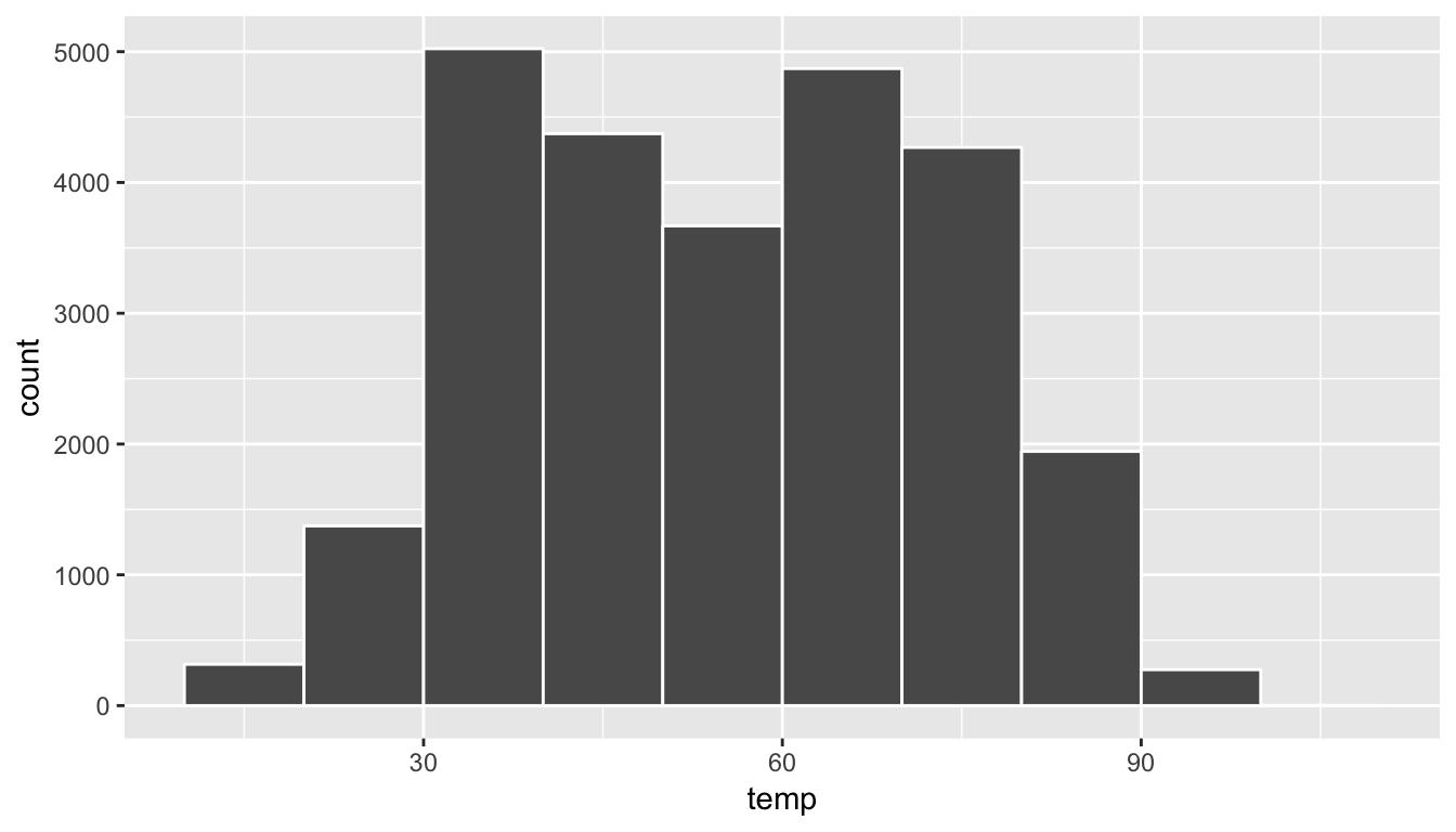 Example histogram.