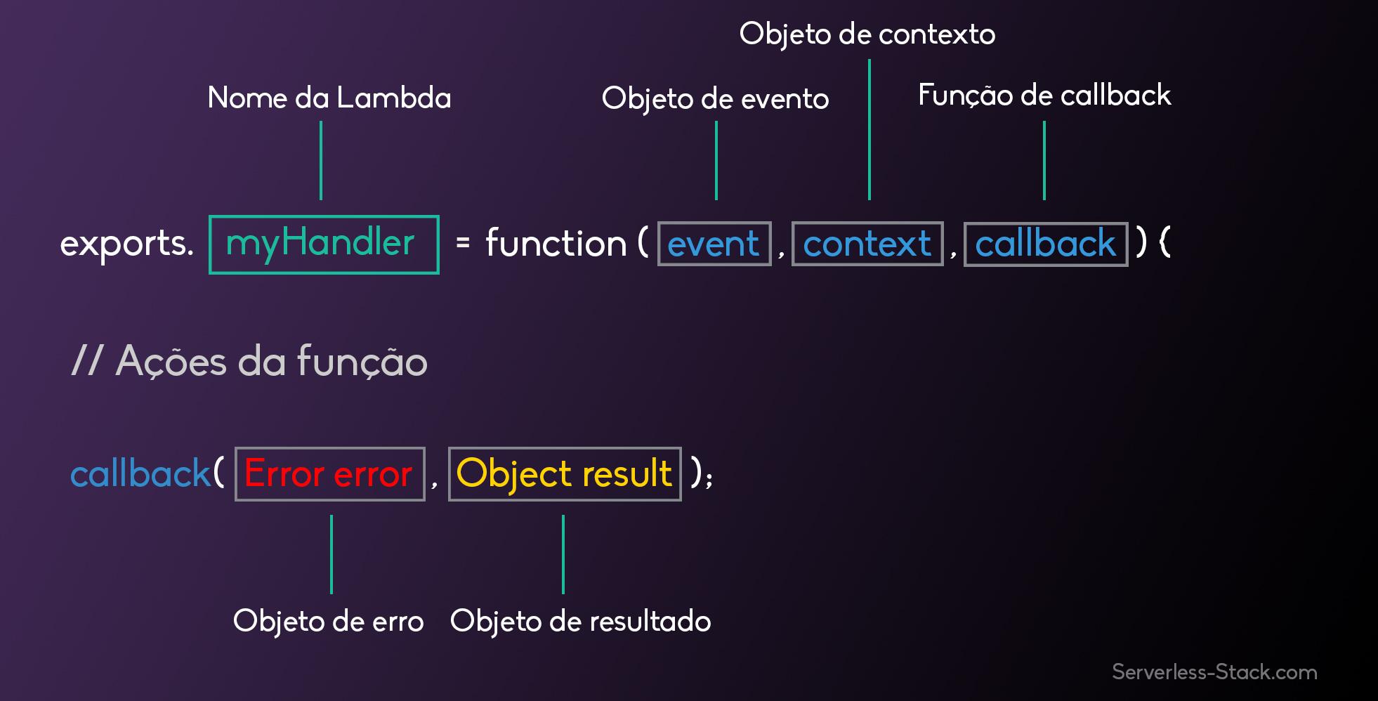Imagem da anatomia da função Lambda