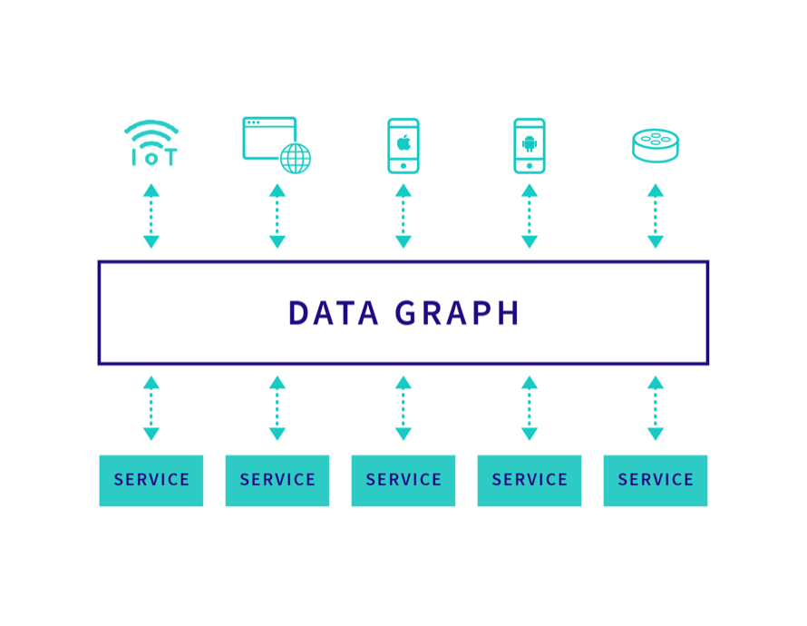 A data graph at the center of your architecture