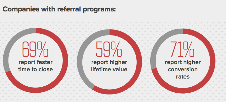 Companies with referral program statistics