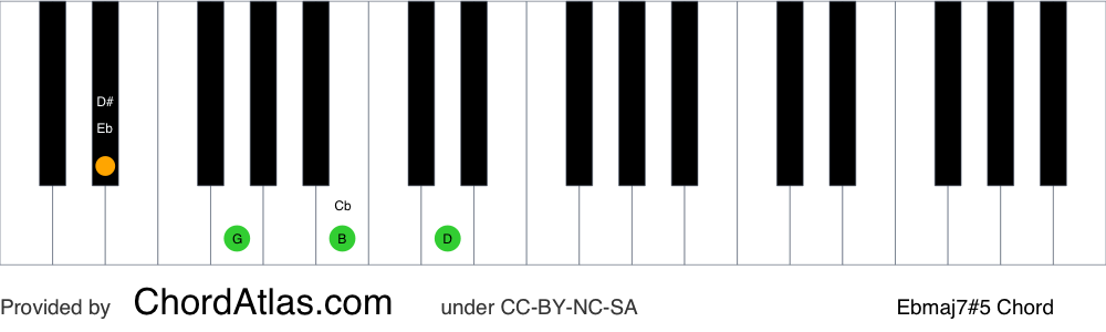Piano chord chart for the E flat augmented seventh chord (Ebmaj7#5). The notes Eb, G, B and D are highlighted.