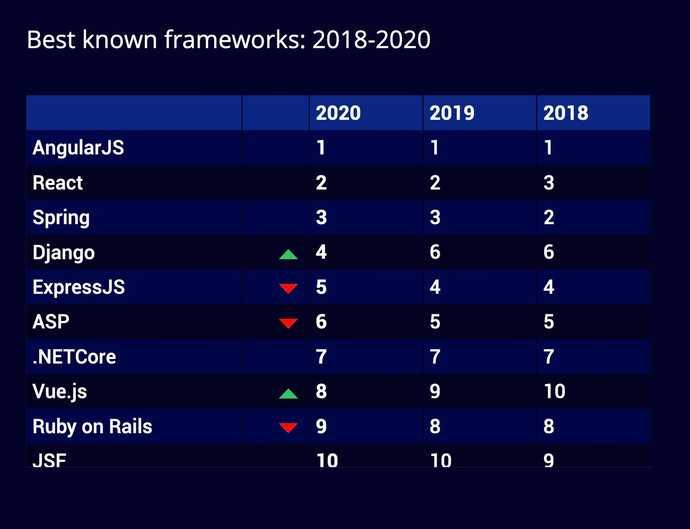 HackerRank 2020 Developer Skills Report: Best known frameworks 2018-2020
