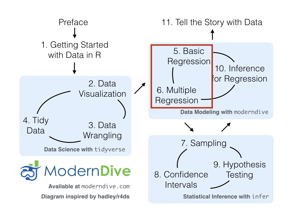 5 Data Wrangling via dplyr | An Introduction to Statistical