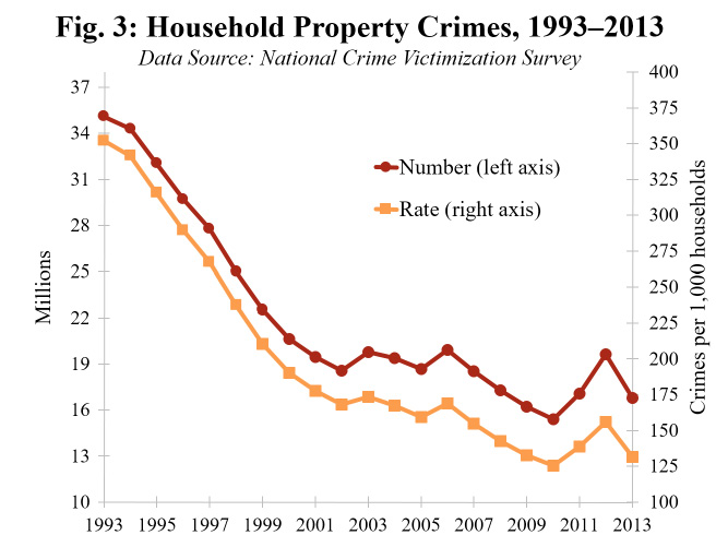 Fig-3-household-property-crimes
