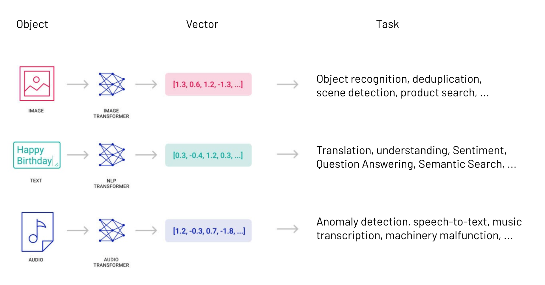 Vector embedding examples