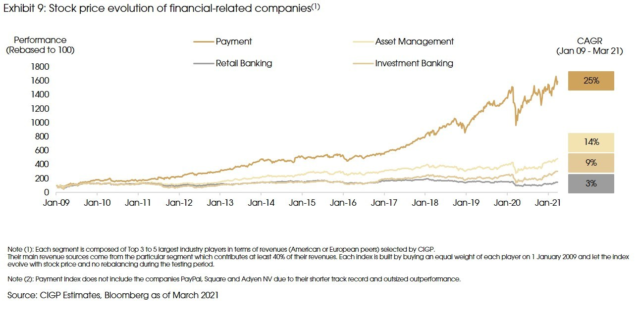 Exhibit 9 Stock price evolution of financial related companies v2